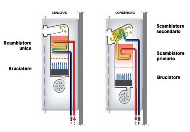 Caldaie a gas istantanee ad alta efficienza